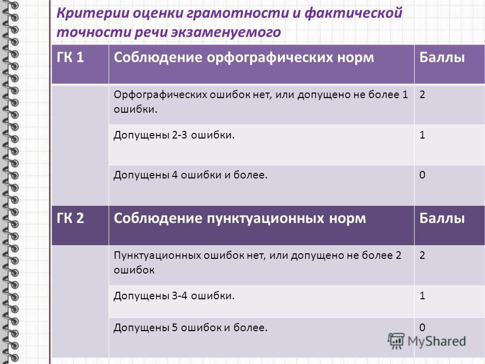 Критерии оценки грамотности и фактической точности речи экзаменуемого ГК 1Соблюдение орфографических нормБаллы Орфографических ошибок нет, или допущено не более 1 ошибки. 2 Допущены 2-3 ошибки.1 Допущены 4 ошибки и более.0 ГК 2Соблюдение пунктуационн