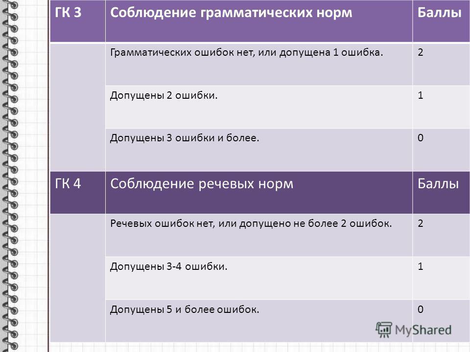 ГК 3Соблюдение грамматических нормБаллы Грамматических ошибок нет, или допущена 1 ошибка.2 Допущены 2 ошибки.1 Допущены 3 ошибки и более.0 ГК 4Соблюдение речевых нормБаллы Речевых ошибок нет, или допущено не более 2 ошибок.2 Допущены 3-4 ошибки.1 Доп