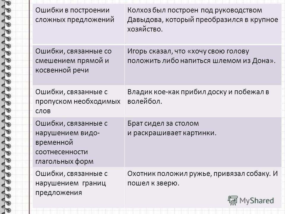 Ошибки в построении сложных предложений Колхоз был построен под руководством Давыдова, который преобразился в крупное хозяйство. Ошибки, связанные со смешением прямой и косвенной речи Игорь сказал, что «хочу свою голову положить либо напиться шлемом
