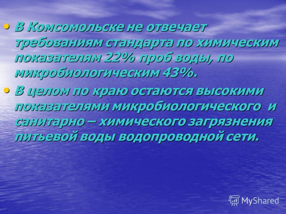 В Комсомольске не отвечает требованиям стандарта по химическим показателям 22% проб воды, по микробиологическим 43%. В Комсомольске не отвечает требованиям стандарта по химическим показателям 22% проб воды, по микробиологическим 43%. В целом по краю