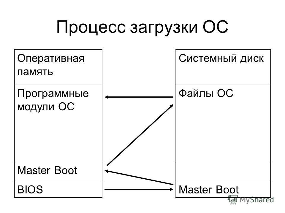 Процесс загрузки ОС Оперативная память Системный диск Программные модули ОС Файлы ОС Master Boot BIOSMaster Boot