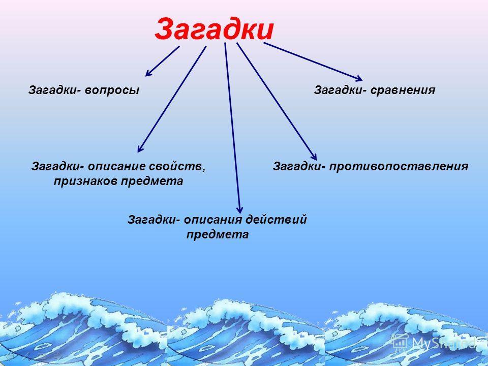 Загадки Загадки- описание свойств, признаков предмета Загадки- противопоставления Загадки- вопросыЗагадки- сравнения Загадки- описания действий предмета