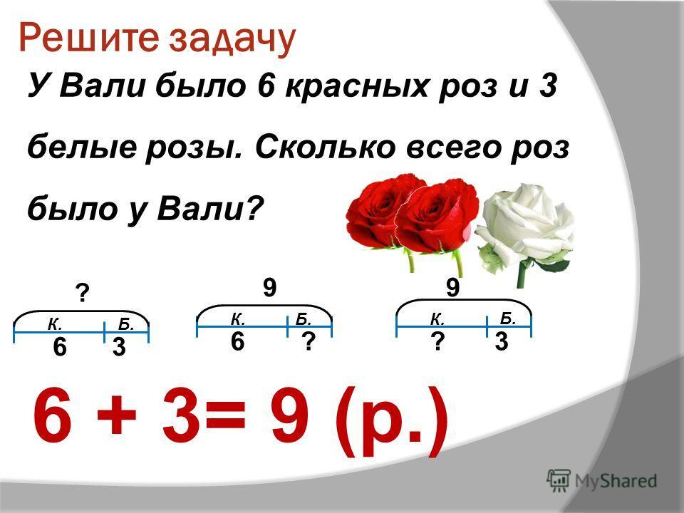 Решите задачу У Вали было 6 красных роз и 3 белые розы. Сколько всего роз было у Вали? 6 + 3= 9 (р.) К. Б. ? ?? 63 9 6 9 3