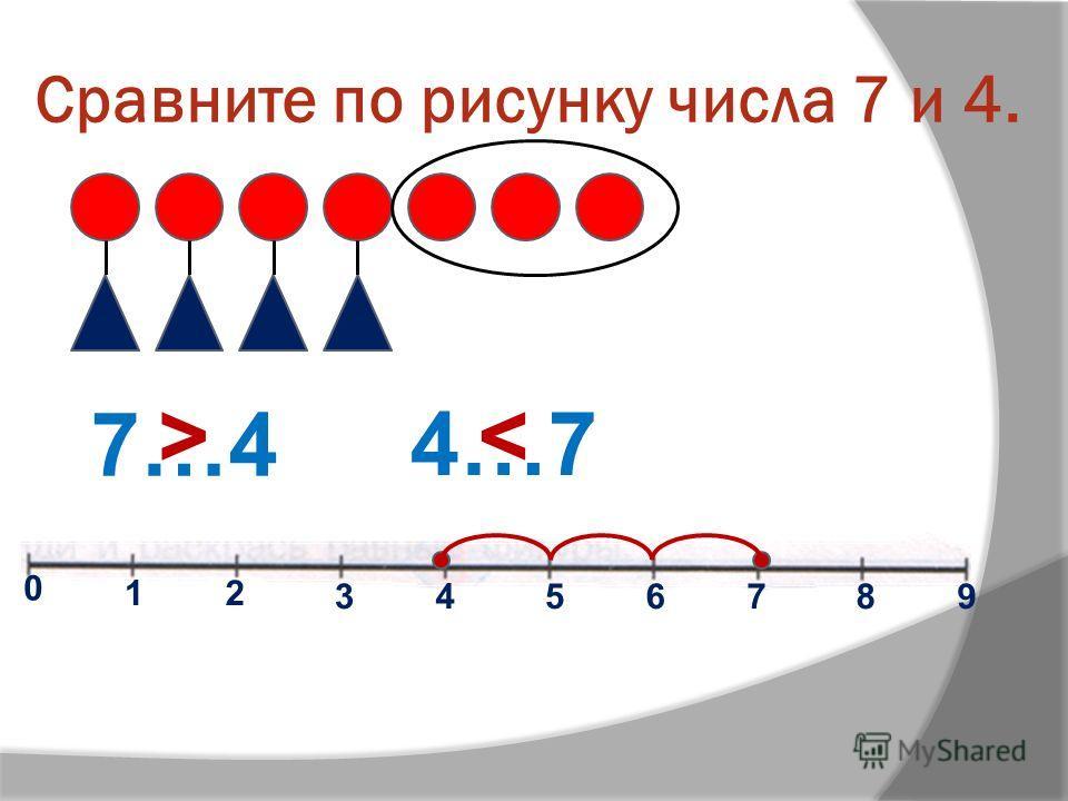 Сравните по рисунку числа 7 и 4. 7…4 4…7 >< 0 12 3456789