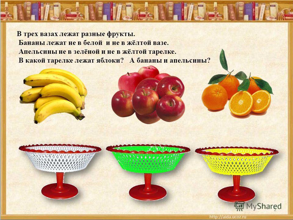 В трех вазах лежат разные фрукты. Бананы лежат не в белой и не в жёлтой вазе. Апельсины не в зелёной и не в жёлтой тарелке. В какой тарелке лежат яблоки? А бананы и апельсины?