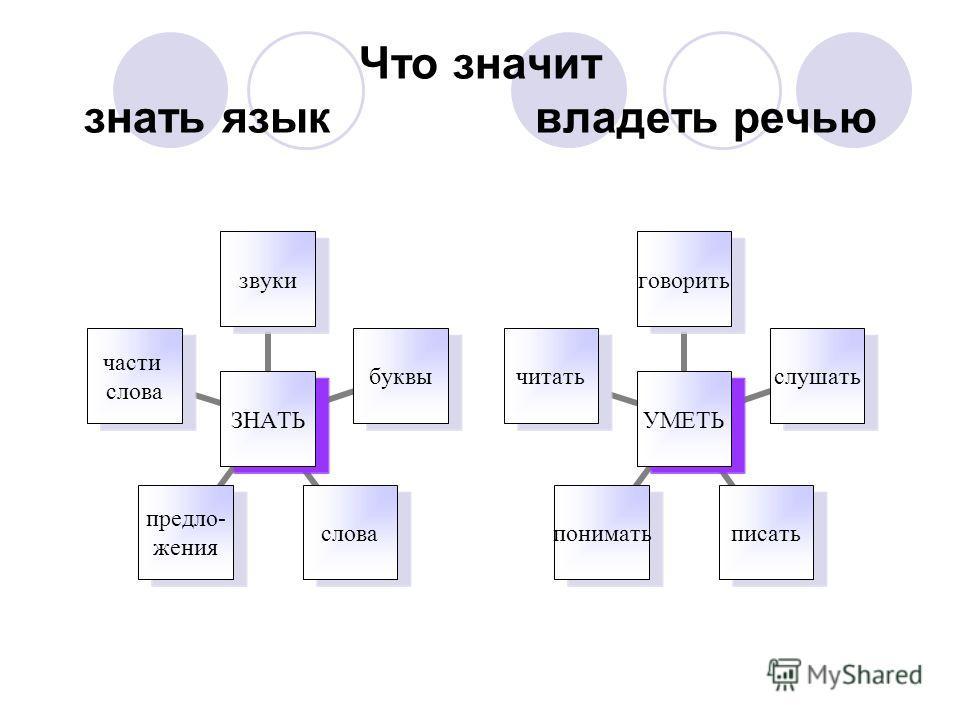Что значит знать язык владеть речью УМЕТЬ говоритьслушатьписатьпониматьчитать ЗНАТЬ звукибуквыслова предло- жения части слова