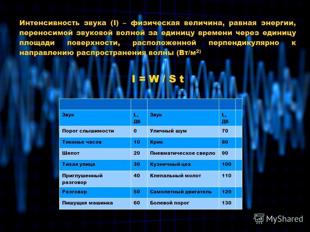 Интенсивность звука (I) – физическая величина, равная энергии, переносимой звуковой волной за единицу времени через единицу площади поверхности, расположенной перпендикулярно к направлению распространения волны (Вт/м 2) I = W / S t Звук L, Дб Звук L,