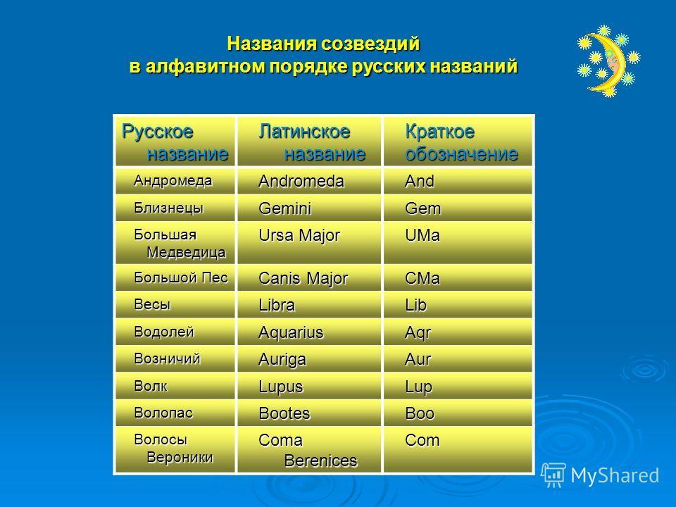 Названия созвездий в алфавитном порядке русских названий Русское название Латинское название Краткоеобозначение Андромеда АндромедаAndromedaAnd Близнецы БлизнецыGeminiGem Большая Медведица Большая Медведица Ursa Major UMa Большой Пес Большой Пес Cani