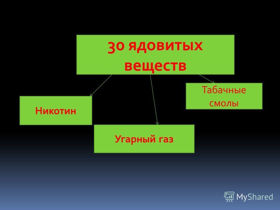 30 ядовитых веществ Никотин Угарный газ Табачные смолы