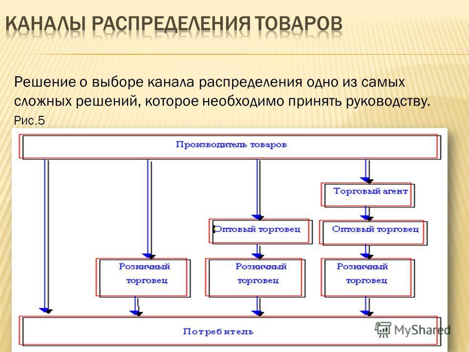 Решение о выборе канала распределения одно из самых сложных решений, которое необходимо принять руководству. Рис.5