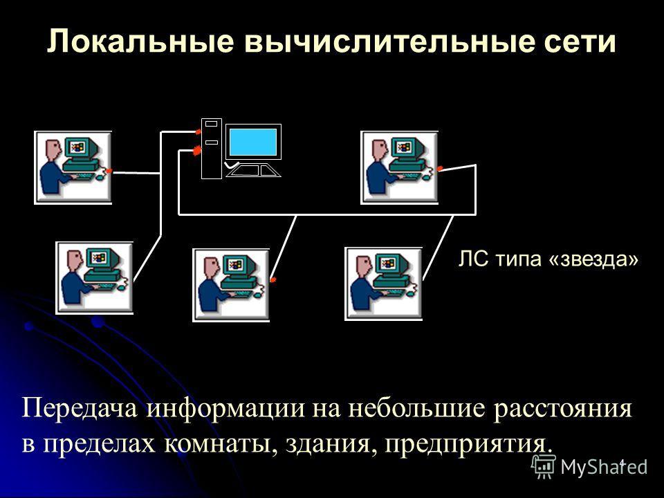 4 Локальные вычислительные сети Передача информации на небольшие расстояния в пределах комнаты, здания, предприятия. ЛС типа «звезда»