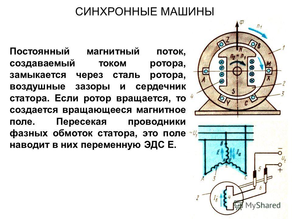 СИНХРОННЫЕ МАШИНЫ Постоянный магнитный поток, создаваемый током ротора, замыкается через сталь ротора, воздушные зазоры и сердечник статора. Если ротор вращается, то создается вращающееся магнитное поле. Пересекая проводники фазных обмоток статора, э