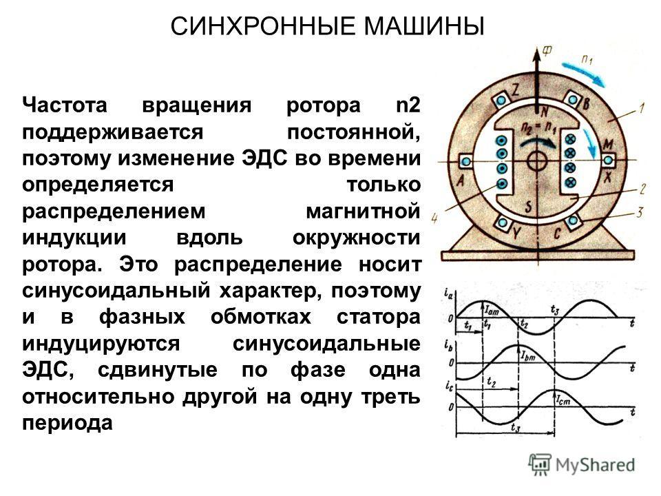 СИНХРОННЫЕ МАШИНЫ Частота вращения ротора n2 поддерживается постоянной, поэтому изменение ЭДС во времени определяется только распределением магнитной индукции вдоль окружности ротора. Это распределение носит синусоидальный характер, поэтому и в фазны