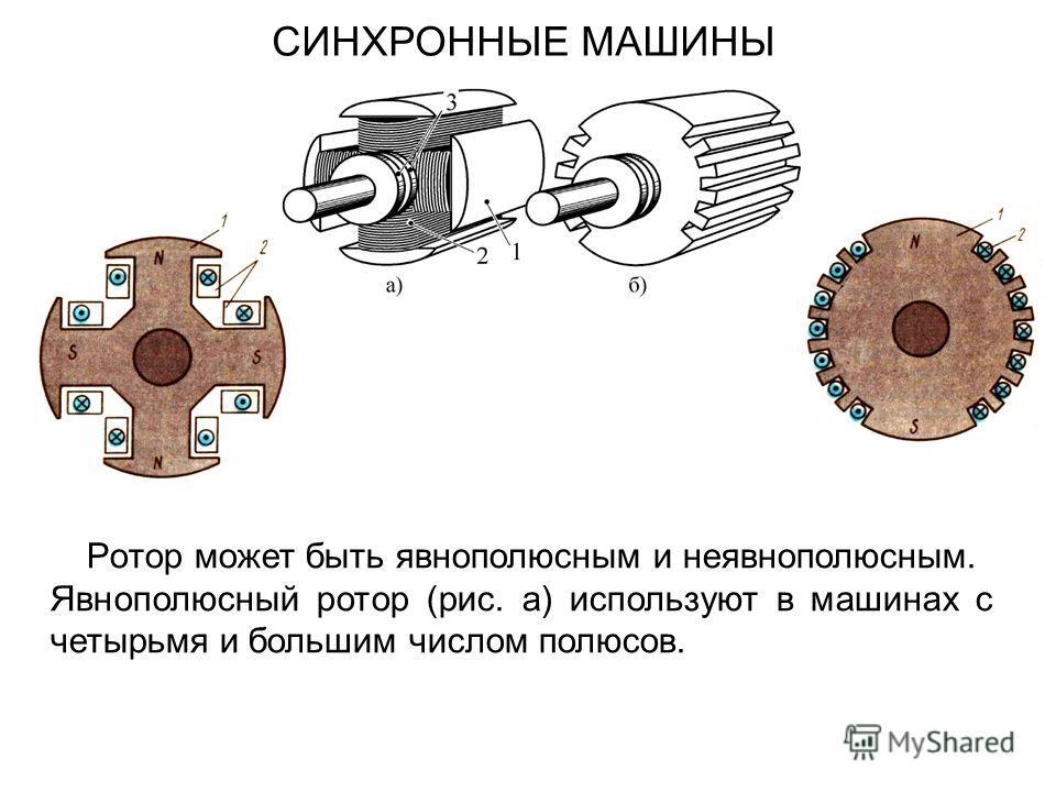 СИНХРОННЫЕ МАШИНЫ Рoтop может быть явнополюсным и неявнополюсным. Явнополюсный ротор (рис. а) используют в машинах с четырьмя и большим числом полюсов.