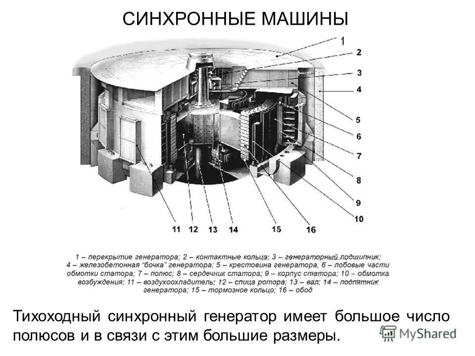 СИНХРОННЫЕ МАШИНЫ Тихоходный синхронный генератор имеет большое число полюсов и в связи с этим большие размеры.