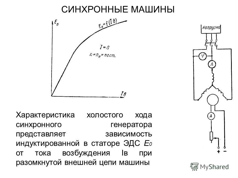 СИНХРОННЫЕ МАШИНЫ Характеристика холостого хода синхронного генератора представляет зависимость индуктированной в статоре ЭДС Е 0 от тока возбуждения Iв при разомкнутой внешней цепи машины