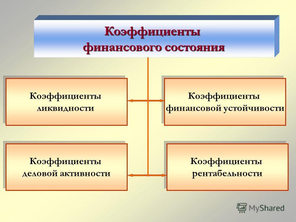 Коэффициенты финансового состояния Коэффициенты ликвидности Коэффициенты ликвидности Коэффициенты финансовой устойчивости Коэффициенты финансовой устойчивости Коэффициенты рентабельности Коэффициенты рентабельности Коэффициенты деловой активности Коэ