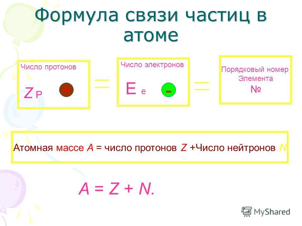 Формула связи частиц в атоме Число протонов Z P Число электронов E e Порядковый номер Элемента Атомная массе A = число протонов Z +Число нейтронов N + - A = Z + N.