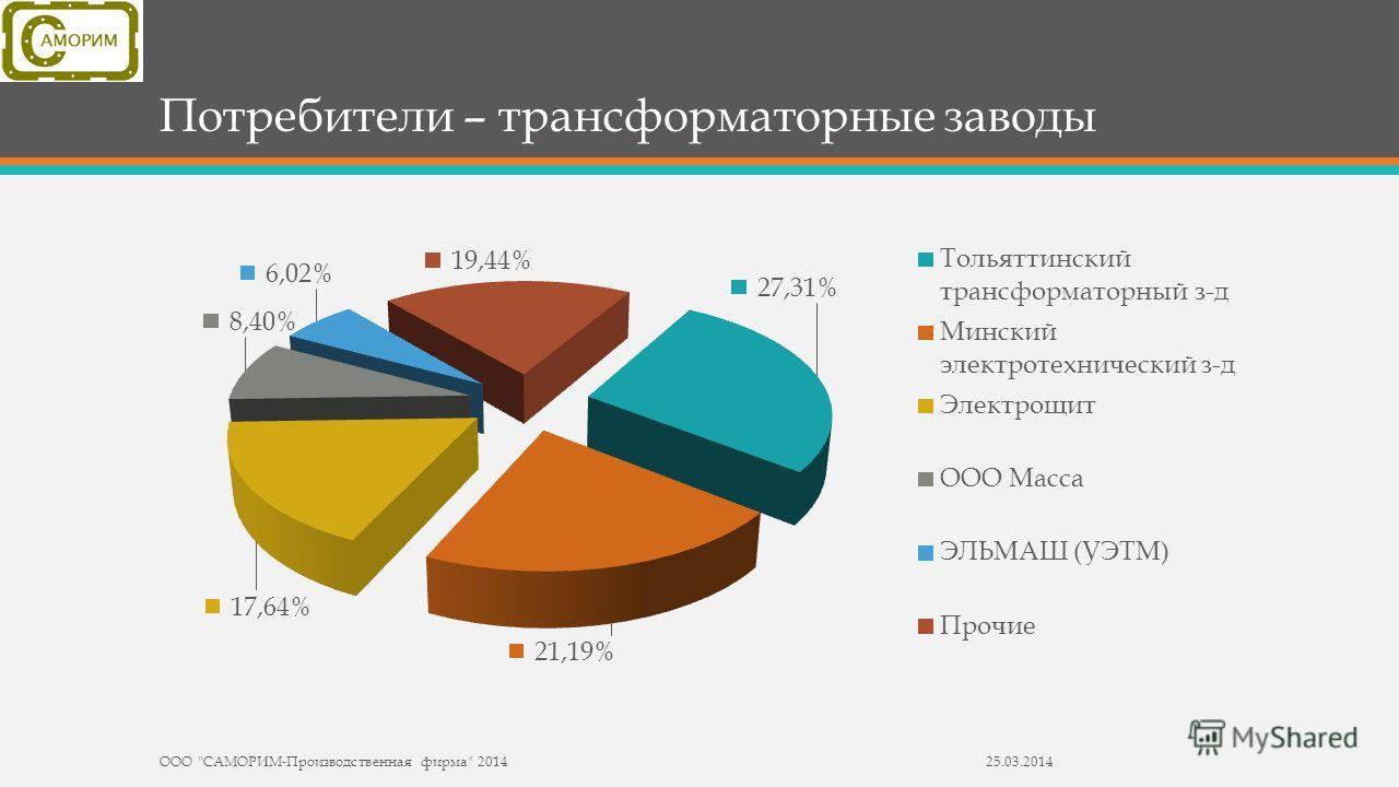 Потребители – трансформаторные заводы ООО САМОРИМ-Производственная фирма 201425.03.2014