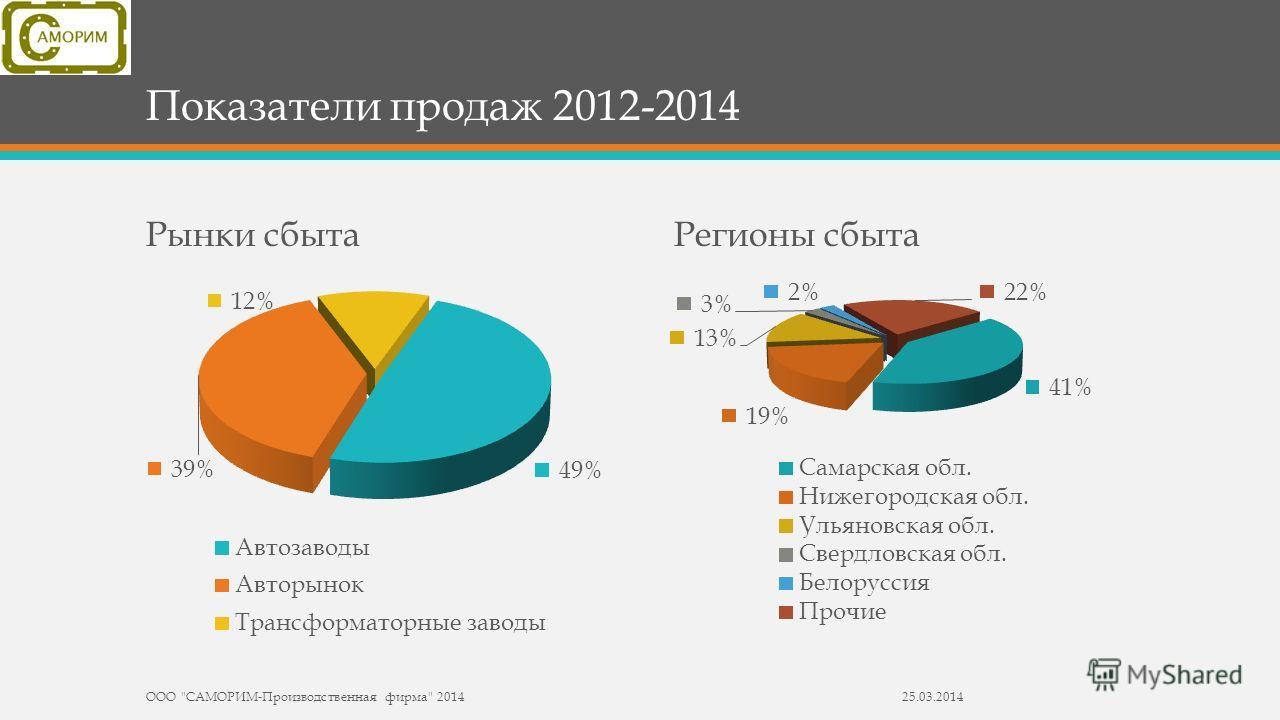 Показатели продаж 2012-2014 Рынки сбытаРегионы сбыта ООО САМОРИМ-Производственная фирма 201425.03.2014