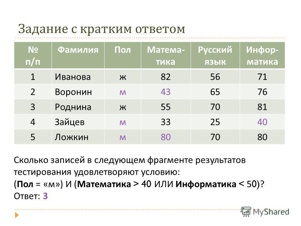 Задание с кратким ответом п/п ФамилияПолМатема- тика Русский язык Инфор- матика 1Ивановаж825671 2Воронинм436576 3Роднинаж557081 4Зайцевм332540 5Ложкинм807080 Сколько записей в следующем фрагменте результатов тестирования удовлетворяют условию: (Пол =