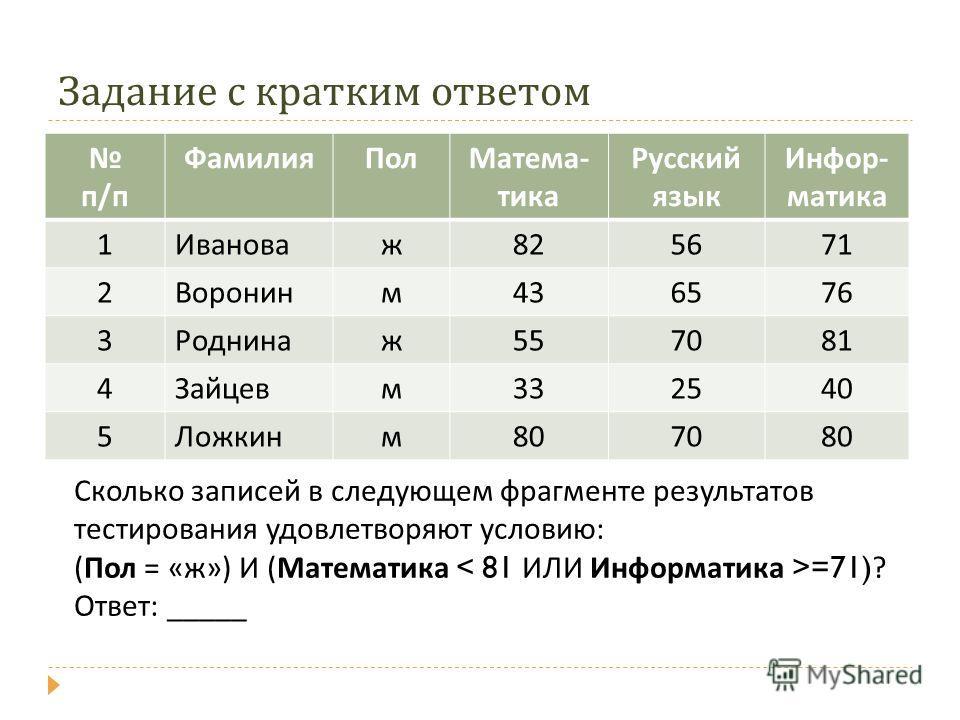 Задание с кратким ответом Сколько записей в следующем фрагменте результатов тестирования удовлетворяют условию: (Пол = «ж») И (Математика =71) ? Ответ: _____ п/п ФамилияПолМатема- тика Русский язык Инфор- матика 1Ивановаж825671 2Воронинм436576 3Родни