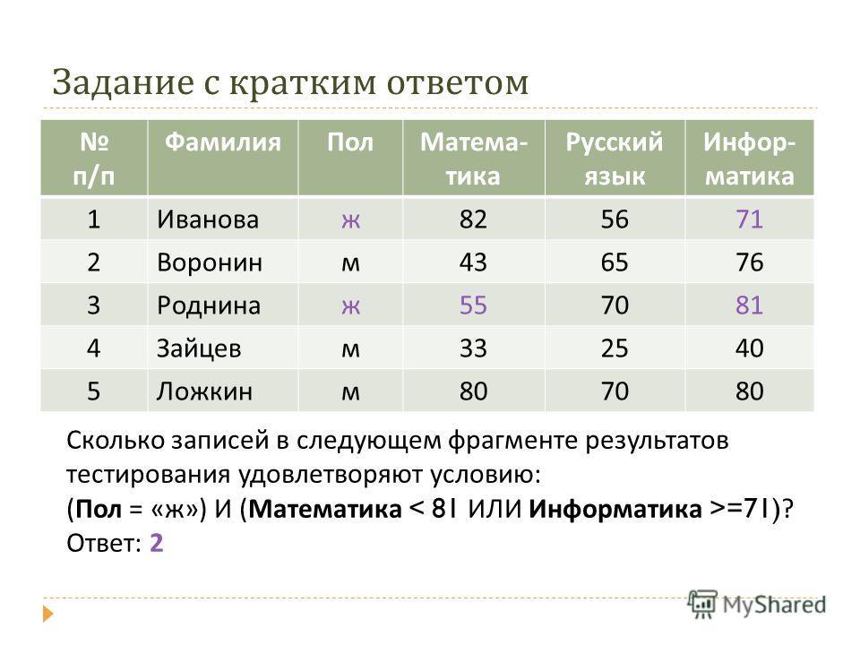 Задание с кратким ответом Сколько записей в следующем фрагменте результатов тестирования удовлетворяют условию: (Пол = «ж») И (Математика =71) ? Ответ: 2 п/п ФамилияПолМатема- тика Русский язык Инфор- матика 1Ивановаж825671 2Воронинм436576 3Роднинаж5