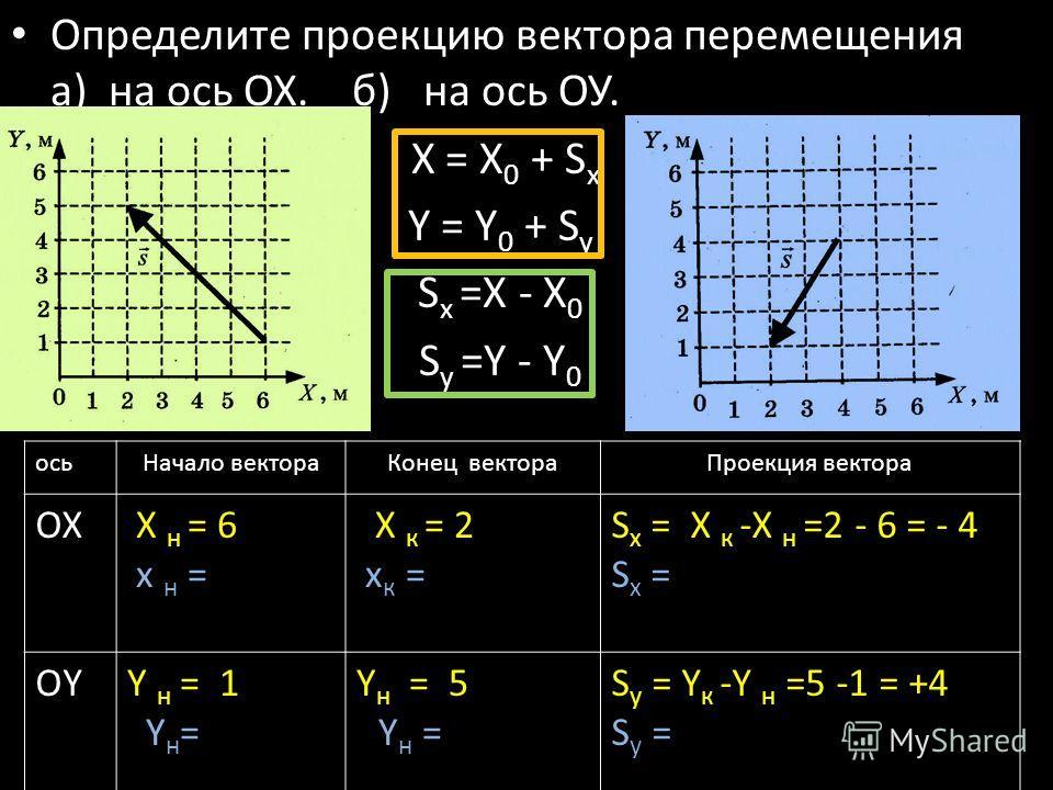 Определите проекцию вектора перемещения а) на ось ОХ. б) на ось ОУ. X = X 0 + S x Y = Y 0 + S y S x =X - X 0 S y =Y - Y 0 осьНачало вектораКонец вектораПроекция вектора ОХ Х н = 6 х н = Х к = 2 х к = S x = Х к -Х н =2 - 6 = - 4 S x = ОYОYY н = 1 Y н