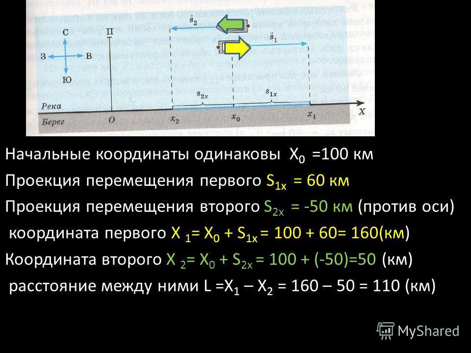 Начальные координаты одинаковы Х 0 =100 км Проекция перемещения первого S 1х = 60 км Проекция перемещения второго S 2х = -50 км (против оси) координата первого X 1 = X 0 + S 1x = 100 + 60= 160(км) Координата второго X 2 = X 0 + S 2x = 100 + (-50)=50