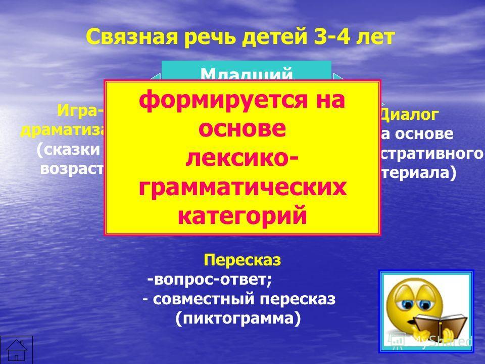 Связная речь детей 3-4 лет Младший возраст – формирование диалогической речи Пересказ -вопрос-ответ; - совместный пересказ (пиктограмма) Игра- драматизация (сказки по возрасту) Диалог (на основе иллюстративного материала) формируется на основе лексик