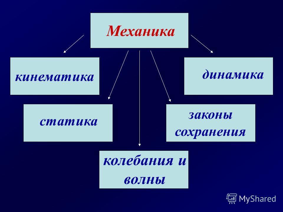 Механика кинематика динамика статика законы сохранения колебания и волны