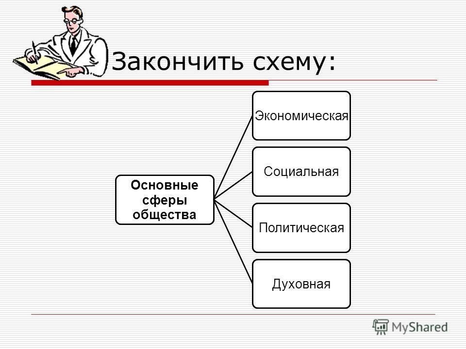 Закончить схему: Основные сферы общества ЭкономическаяСоциальнаяПолитическаяДуховная