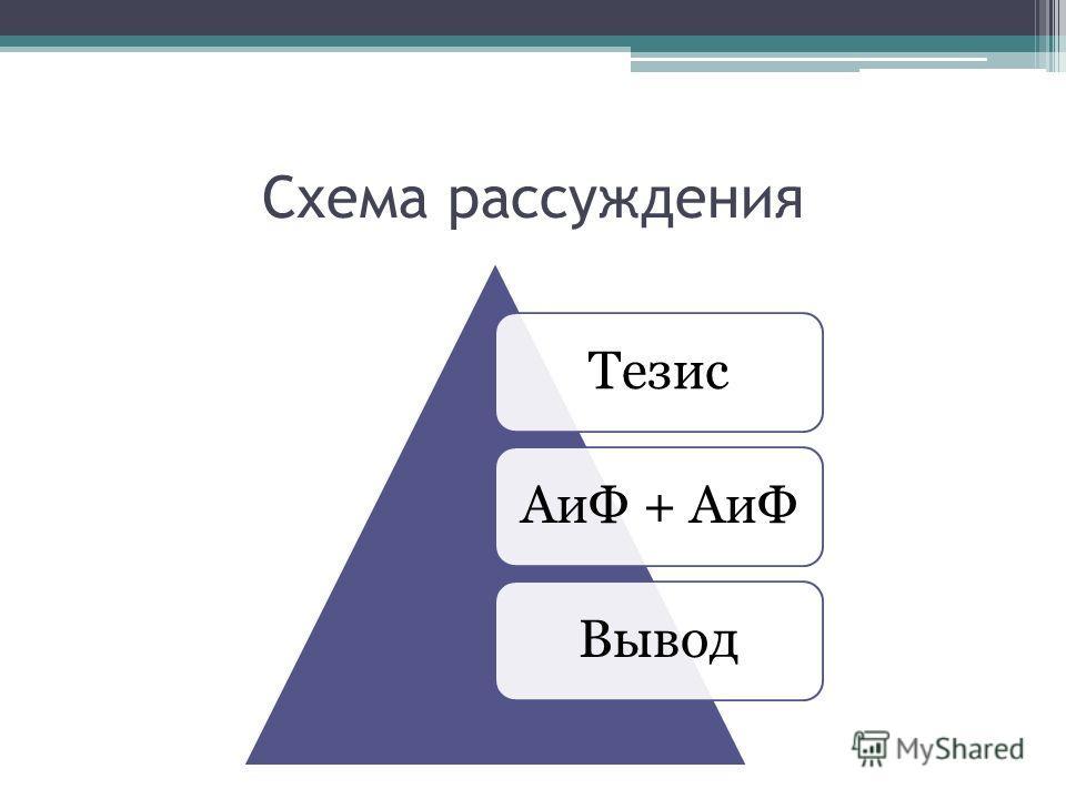 Схема рассуждения ТезисАиФ + АиФВывод