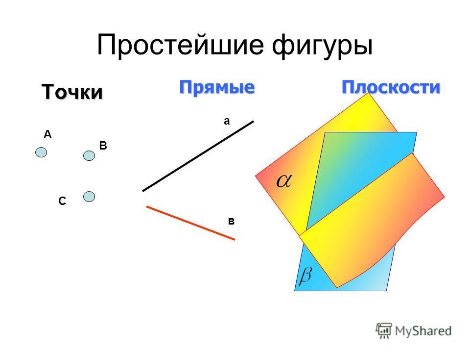 Простейшие фигуры Точки ПрямыеПлоскости А В С а в