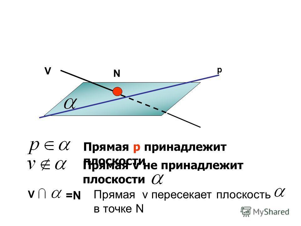 Прямая р принадлежит плоскости Прямая v не принадлежит плоскости р V N V =N Прямая v пересекает плоскость в точке N