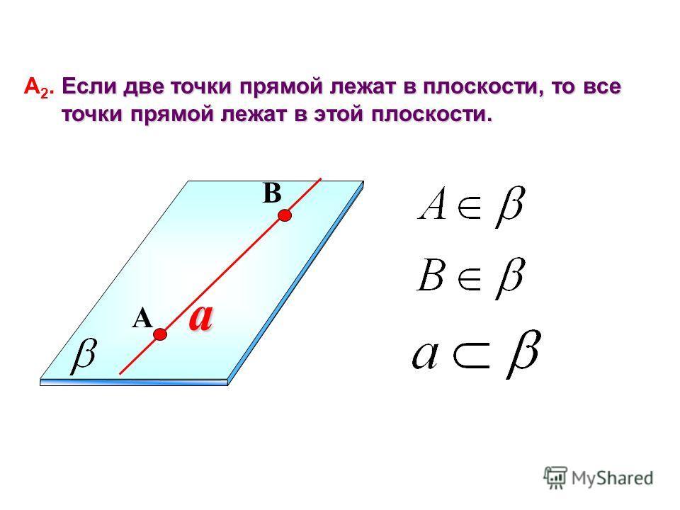 a Если две точки прямой лежат в плоскости, то все А 2. Если две точки прямой лежат в плоскости, то все точки прямой лежат в этой плоскости. точки прямой лежат в этой плоскости. A B
