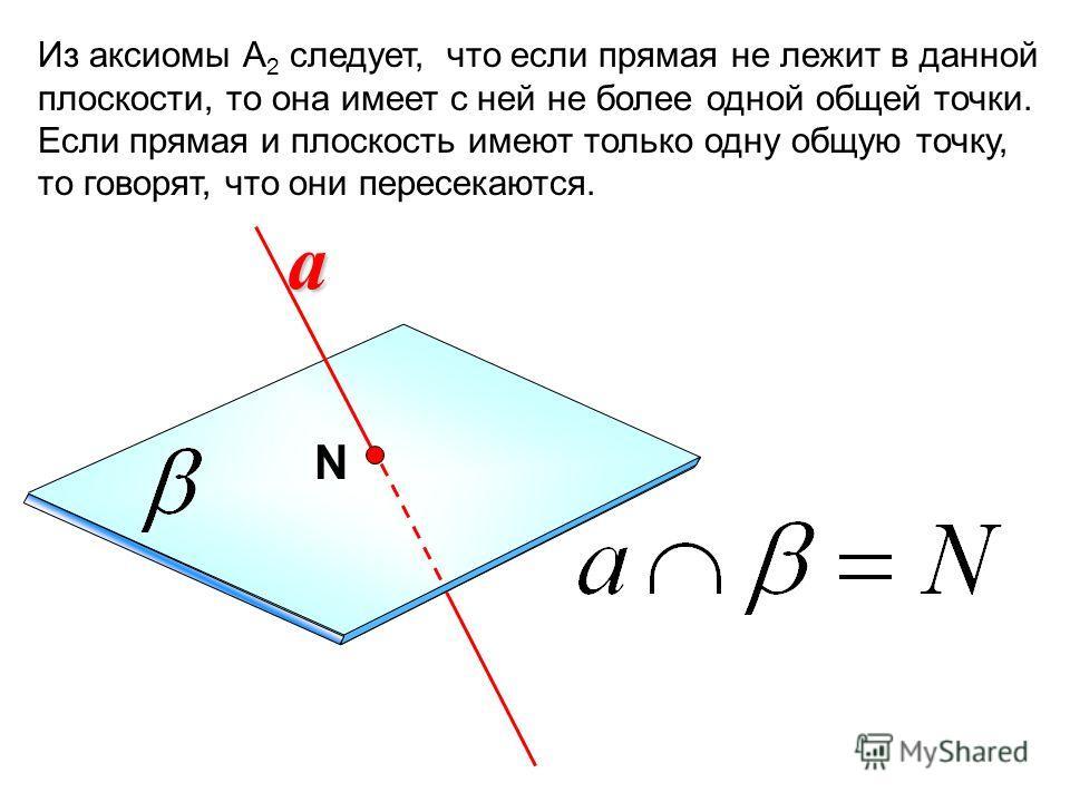 Из аксиомы А 2 следует, что если прямая не лежит в данной плоскости, то она имеет с ней не более одной общей точки. Если прямая и плоскость имеют только одну общую точку, то говорят, что они пересекаются.a N
