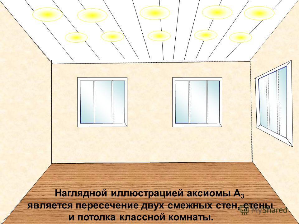 Наглядной иллюстрацией аксиомы А 3 является пересечение двух смежных стен, стены и потолка классной комнаты.