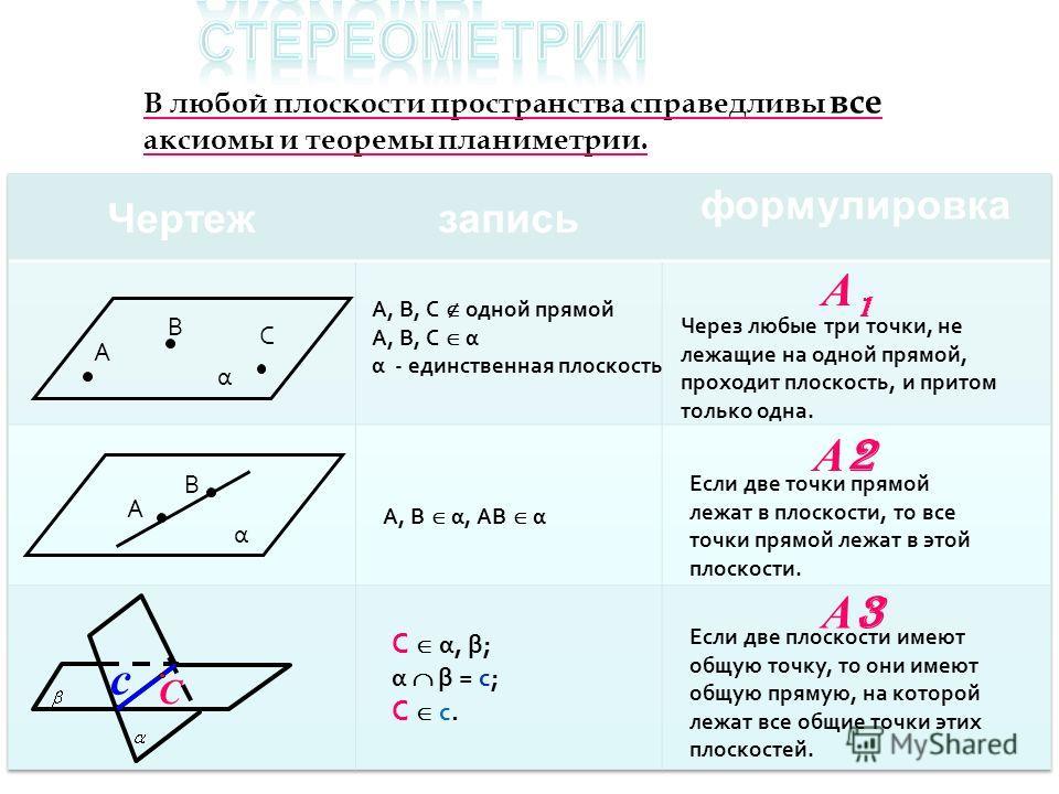 В любой плоскости пространства справедливы все аксиомы и теоремы планиметрии. α С В А Через любые три точки, не лежащие на одной прямой, проходит плоскость, и притом только одна. А, В, С одной прямой А, В, С α α - единственная плоскость Если две точк