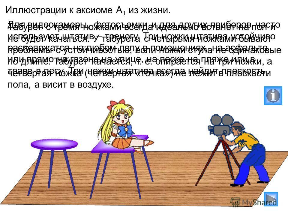 Иллюстрации к аксиоме А 1 из жизни. Табурет с тремя ножками всегда идеально встанет на пол и не будет качаться. У табурета с четырьмя ножками бывают проблемы с устойчивостью, если ножки стула не одинаковые по длине. Табурет качается, т. е. опирается