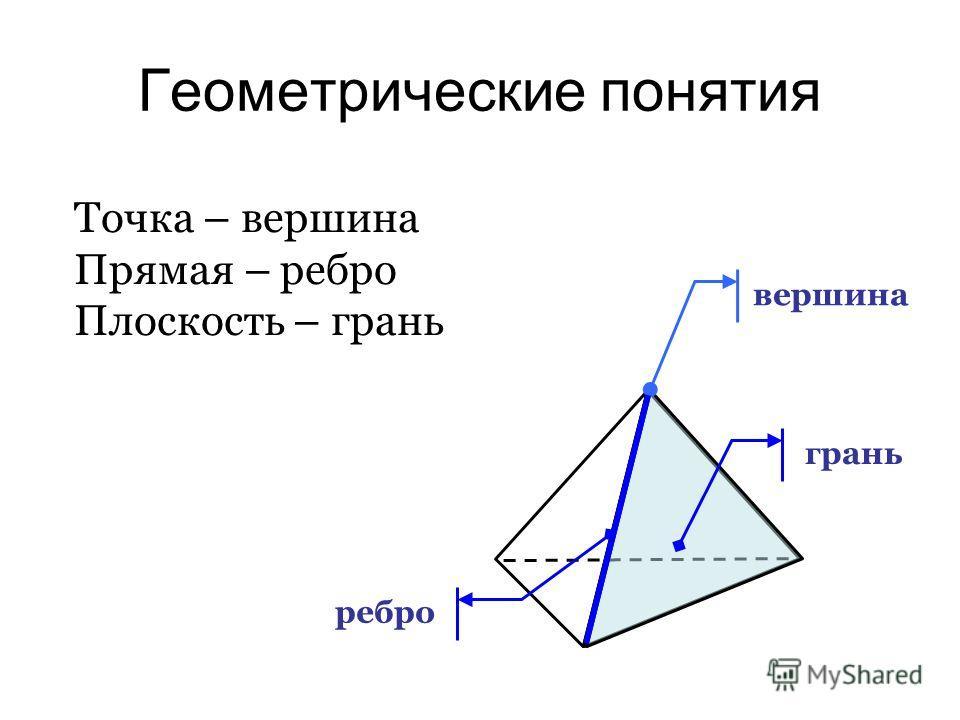 Геометрические понятия Точка – вершина Прямая – ребро Плоскость – грань вершина грань ребро