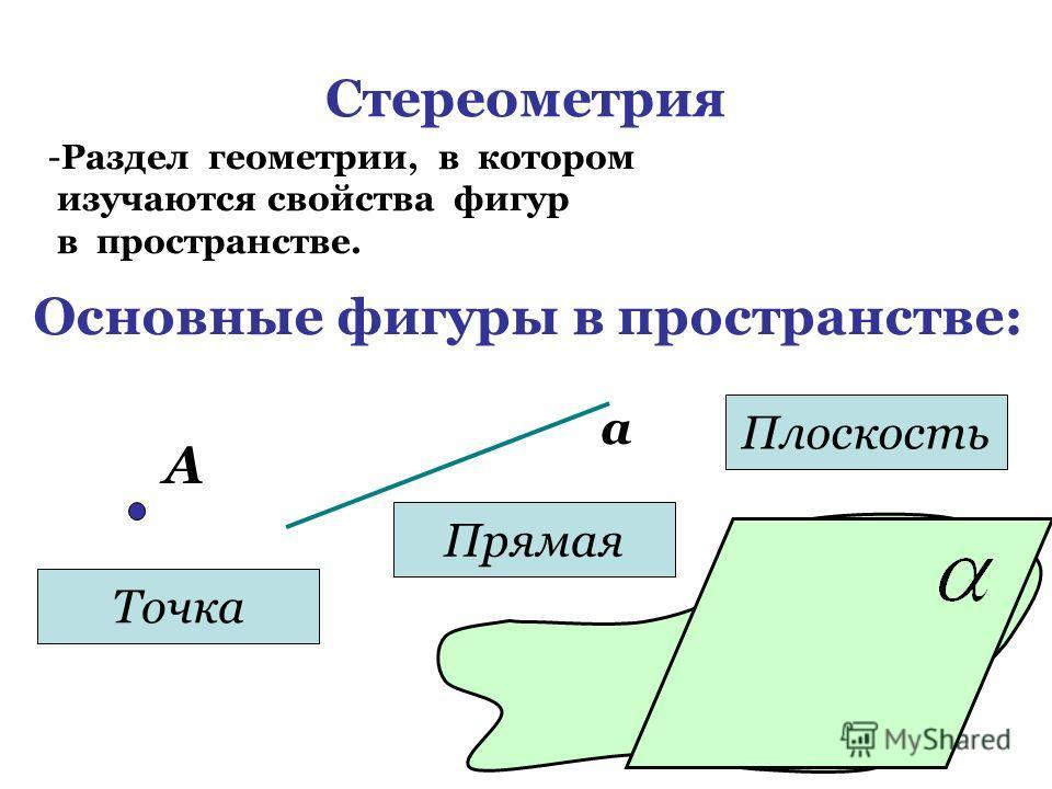 Стереометрия -Р-Раздел геометрии, в котором изучаются свойства фигур в пространстве. Основные фигуры в пространстве: А Точка а Прямая Плоскость