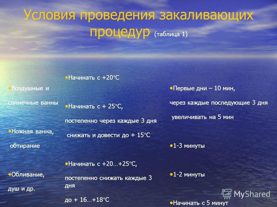 Условия проведения закаливающих процедур (таблица 1) Воздушные и солнечные ванны Ножная ванна, обтирание Обливание, душ и др. Купание Начинать с +20°С Начинать с + 25°С, постепенно через каждые 3 дня снижать и довести до + 15°С Начинать с +20…+25°С,