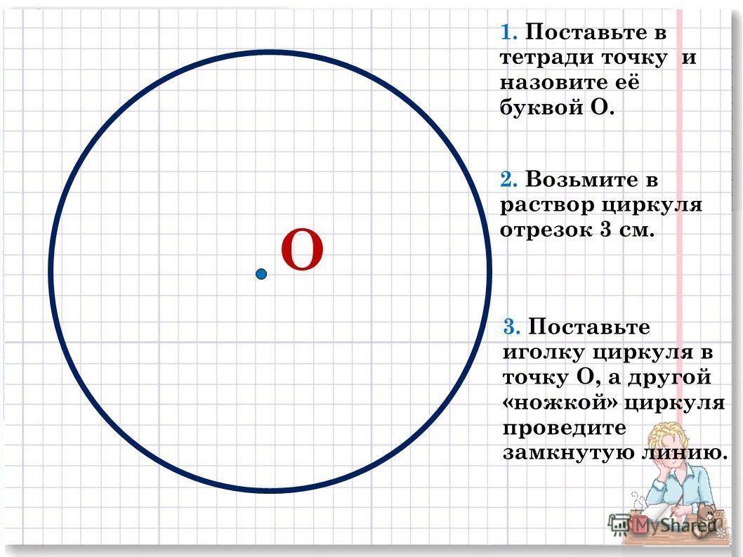 О 1. Поставьте в тетради точку и назовите её буквой О. 2. Возьмите в раствор циркуля отрезок 3 см. 3. Поставьте иголку циркуля в точку О, а другой «ножкой» циркуля проведите замкнутую линию.