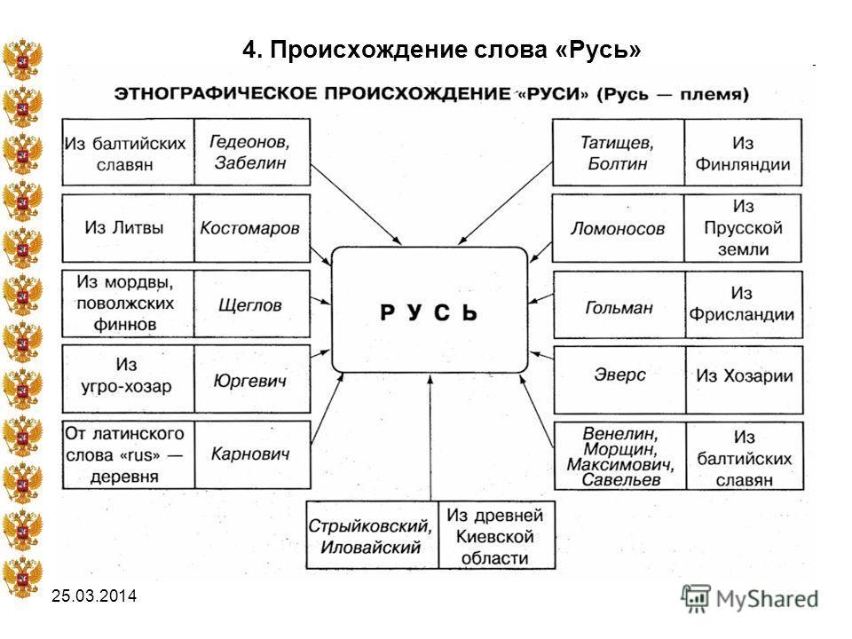 25.03.2014 4. Происхождение слова «Русь»