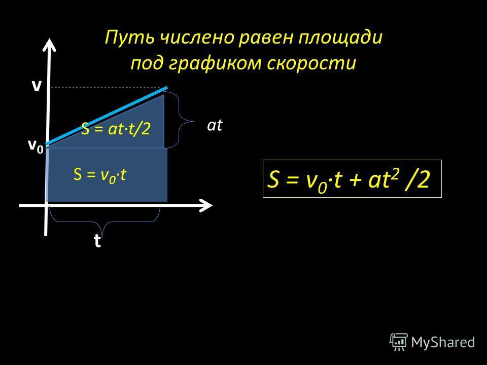 Путь числено равен площади под графиком скорости v t v0v0 S = v 0 t + аt 2 /2 S = v 0 t S = att/2 аt