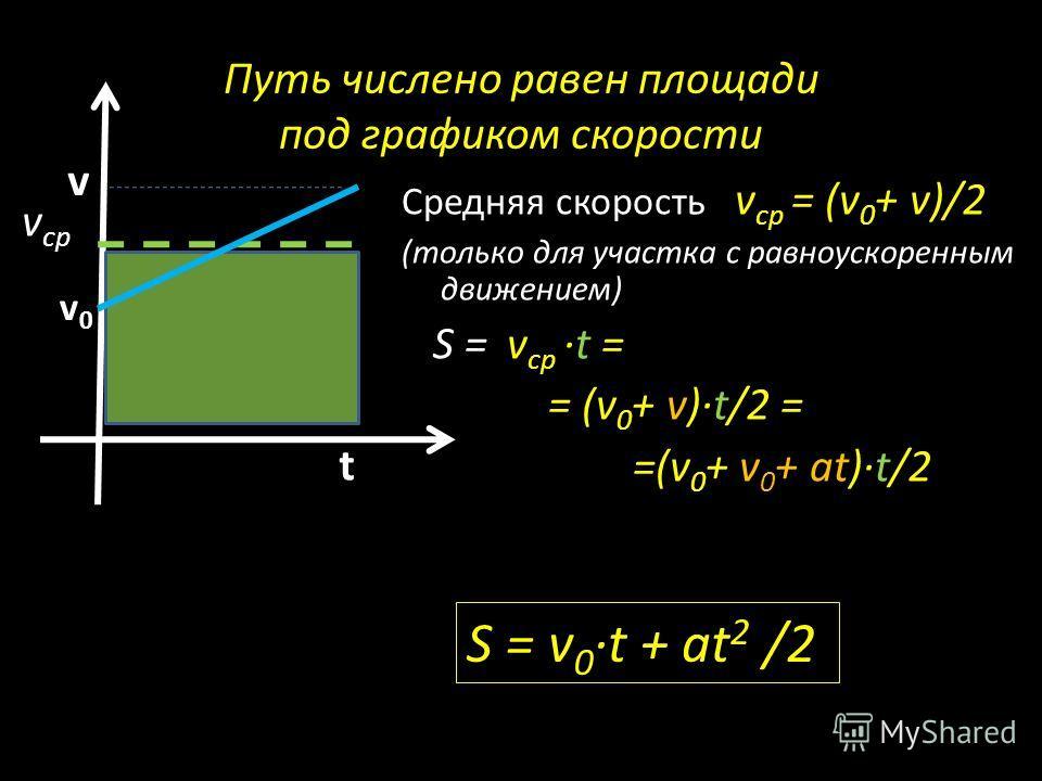Путь числено равен площади под графиком скорости Средняя скорость v ср = (v 0 + v)/2 (только для участка с равноускоренным движением) S = v ср t = = (v 0 + v) t/2 = =(v 0 + v 0 + at) t/2 v t v0v0 S = v 0 t + аt 2 /2 v ср