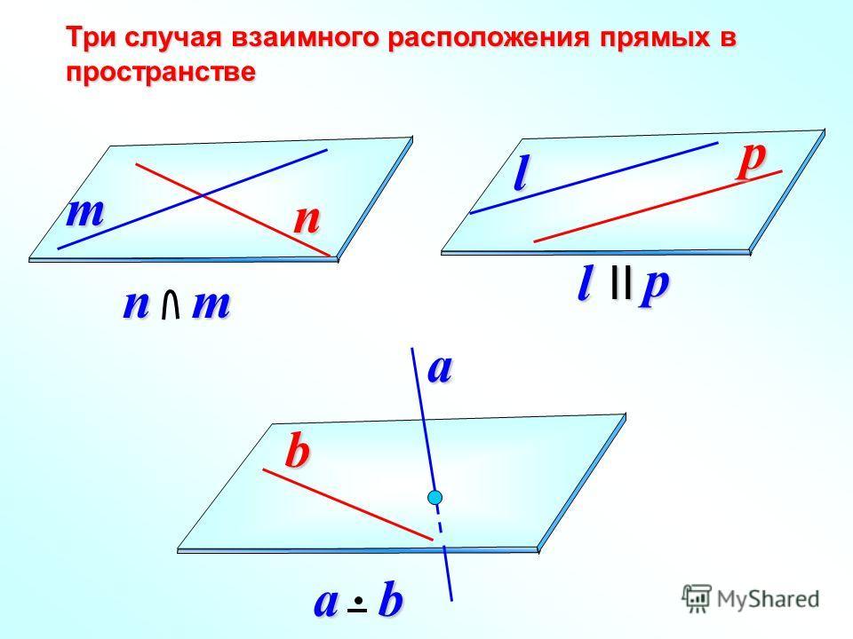 b a b Три случая взаимного расположения прямых в пространстве n m l p nm lpII a