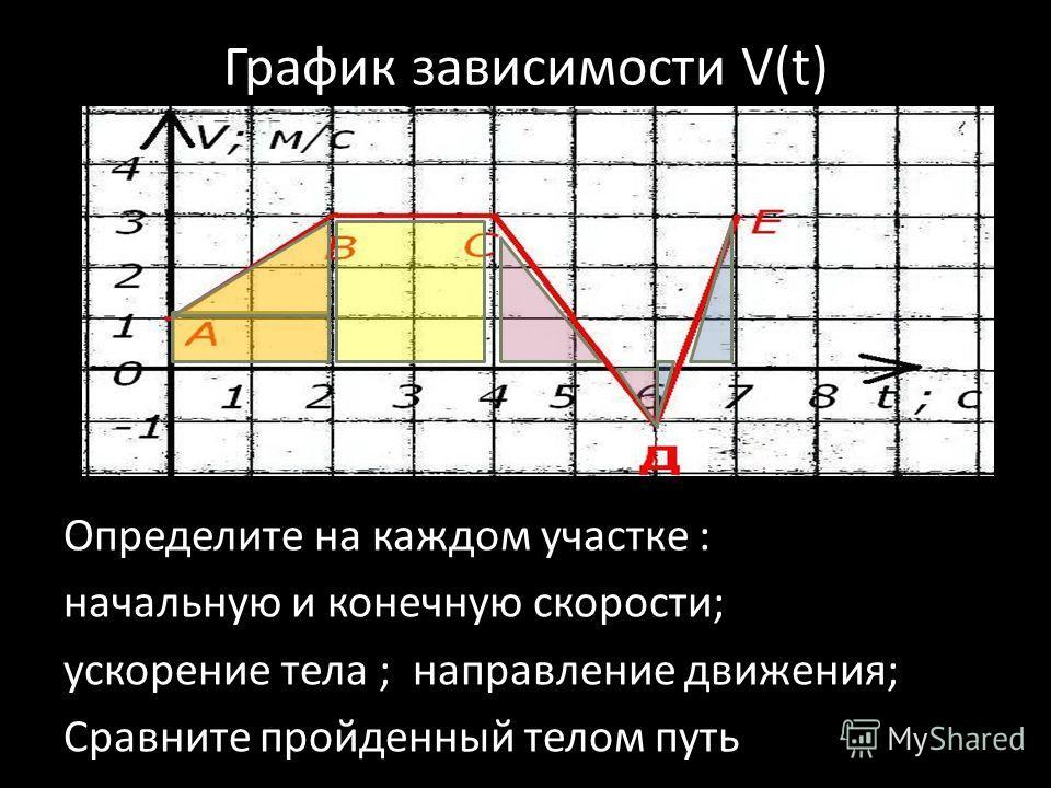График зависимости V(t) Определите на каждом участке : начальную и конечную скорости; ускорение тела ; направление движения; Сравните пройденный телом путь