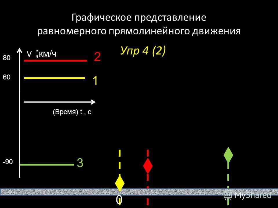 Графическое представление равномерного прямолинейного движения Упр 4 (2) V ; км/ч (Время) t, с 0 80 60 -90 1 2 3